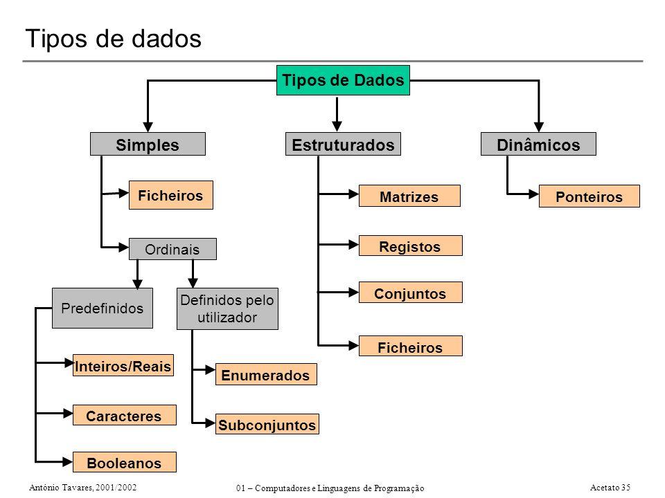 António Tavares, 2001/2002 01 – Computadores e Linguagens de Programação Acetato 35 Tipos de dados Tipos de Dados SimplesEstruturadosDinâmicos Ordinai