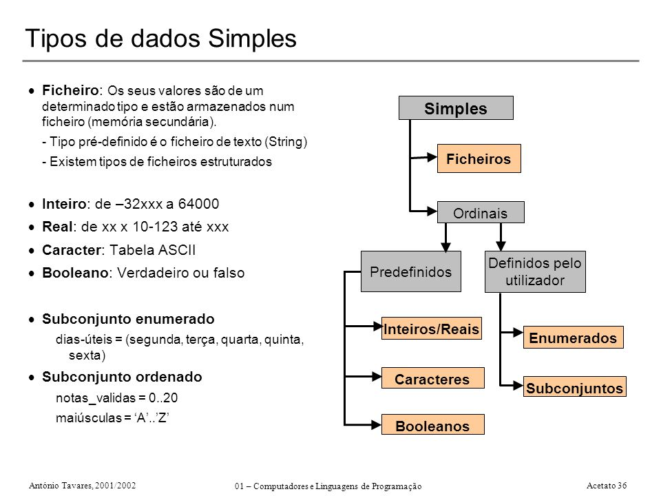 António Tavares, 2001/2002 01 – Computadores e Linguagens de Programação Acetato 36 Tipos de dados Simples Ficheiro: Os seus valores são de um determi