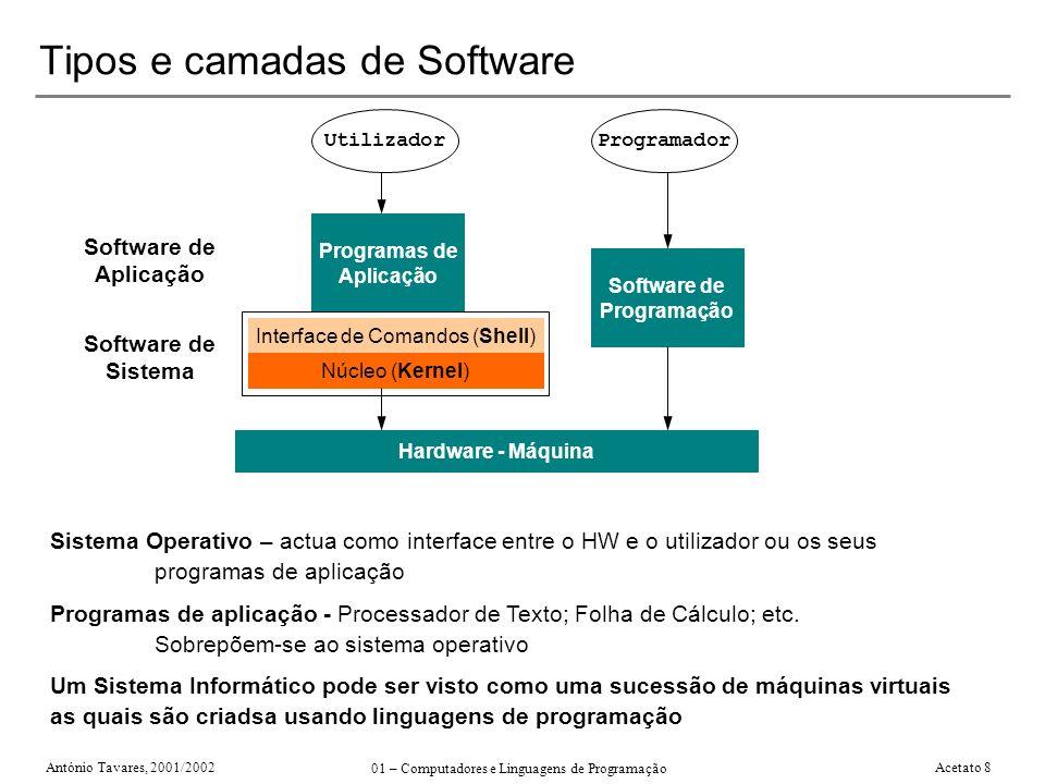 António Tavares, 2001/2002 01 – Computadores e Linguagens de Programação Acetato 8 Tipos e camadas de Software Sistema Operativo – actua como interfac