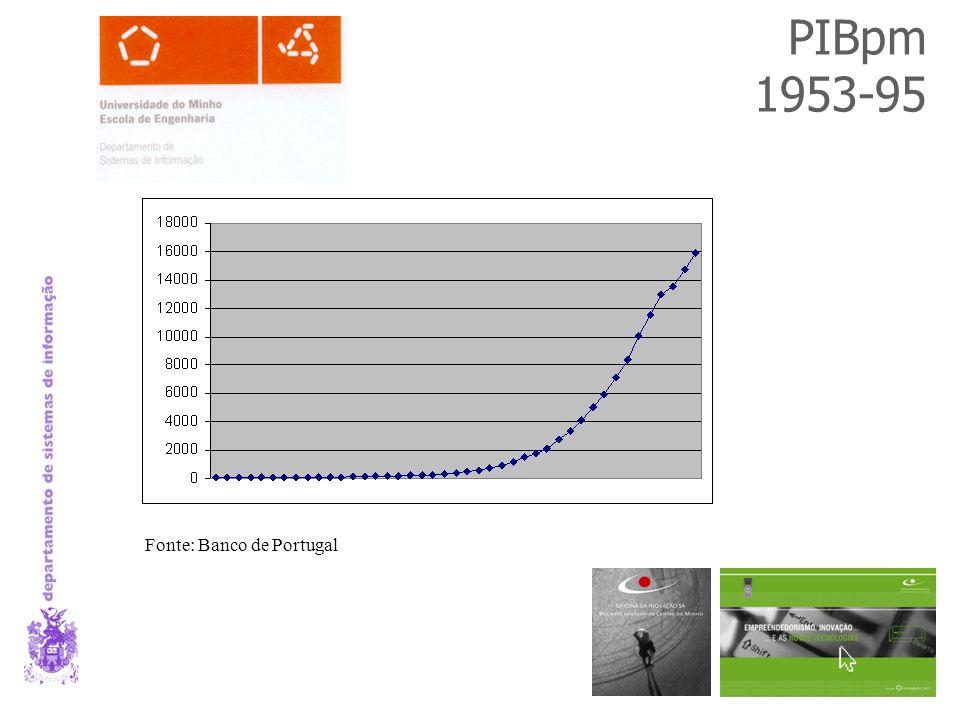 PIBpm 1953-95 Fonte: Banco de Portugal