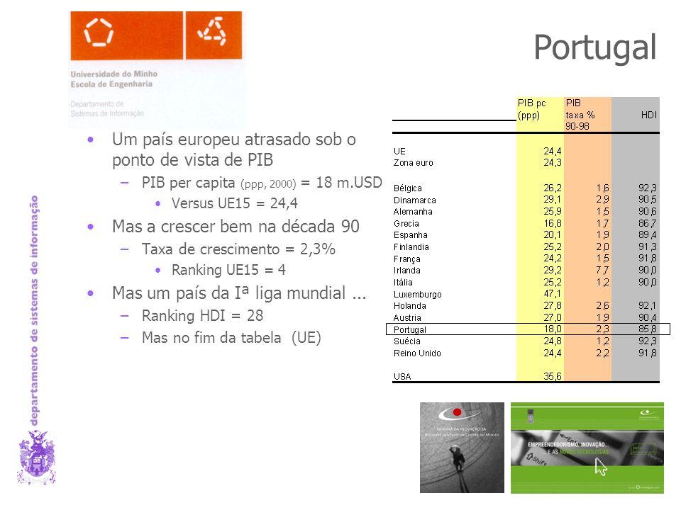 Portugal Um país europeu atrasado sob o ponto de vista de PIB –PIB per capita (ppp, 2000) = 18 m.USD Versus UE15 = 24,4 Mas a crescer bem na década 90 –Taxa de crescimento = 2,3% Ranking UE15 = 4 Mas um país da Iª liga mundial...