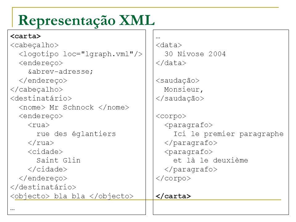 Representação XML … 30 Nivose 2004 Monsieur, Ici le premier paragraphe et là le deuxième &abrev-adresse; Mr Schnock rue des églantiers Saint Glin bla