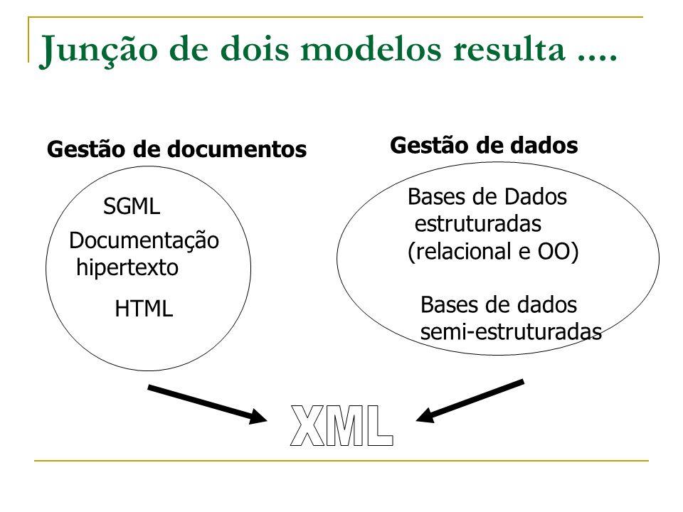 Junção de dois modelos resulta.... Gestão de documentos SGML HTML Documentação hipertexto Gestão de dados Bases de Dados estruturadas (relacional e OO