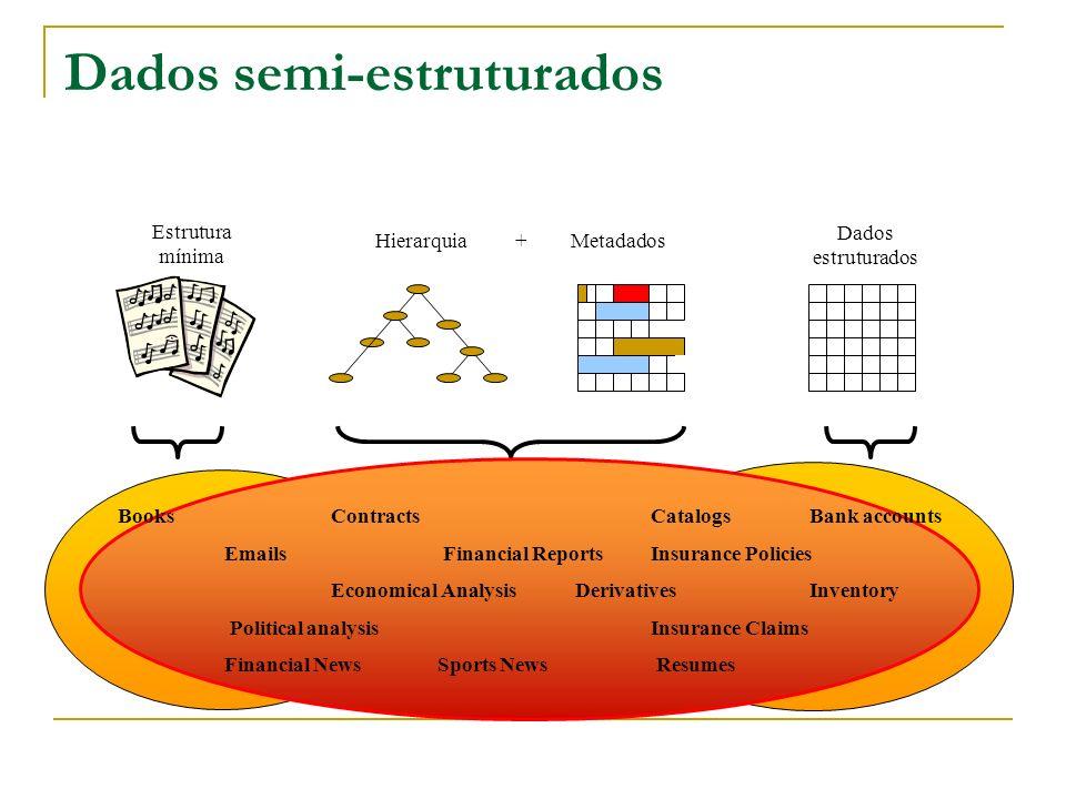 Dados semi-estruturados Systèmes Documentaire Systèmes Relationnels Dados estruturados Estrutura mínima MetadadosHierarquia + BooksContractsCatalogs B