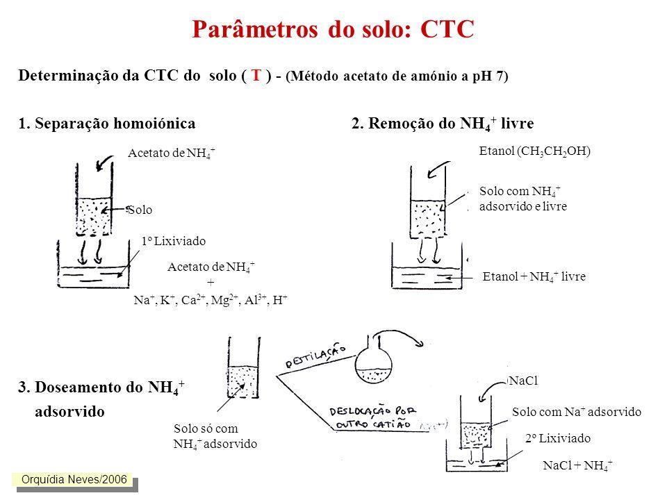 Parâmetros do solo CTC - parâmetro que indica a quantidade de catiões que o solo é capaz de reter, para neutralizar as cargas negativas de uma quantidade unitária de solo, em determinadas condições T (me/100g; cmol c /kg) = CTC total do solo (pH 7) S = Soma das bases de troca (Ca 2+, Mg 2+, K +, Na + ) V = Grau de saturação com bases V= S x 100/T 100 - V = Grau de insaturação T - S = Acidez titulável (acidez de troca) (H + e Al 3+ trocáveis e adsorvidos nas superfícies dos colóides minerais ou orgânicos ) Orquídia Neves/2006
