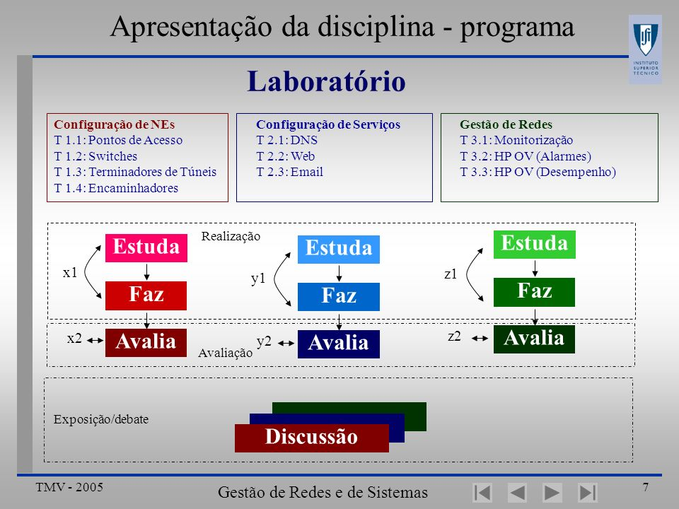 TMV - 2005 Gestão de Redes e de Sistemas Distribuídos 7 Apresentação da disciplina - programa Laboratório Estuda Faz Avalia x1 x2 Estuda Faz Avalia y1 y2 Estuda Faz Avalia z1 z2 Configuração de NEs T 1.1: Pontos de Acesso T 1.2: Switches T 1.3: Terminadores de Túneis T 1.4: Encaminhadores Configuração de Serviços T 2.1: DNS T 2.2: Web T 2.3: Email Gestão de Redes T 3.1: Monitorização T 3.2: HP OV (Alarmes) T 3.3: HP OV (Desempenho) Apresentação Discussão Realização Avaliação Exposição/debate