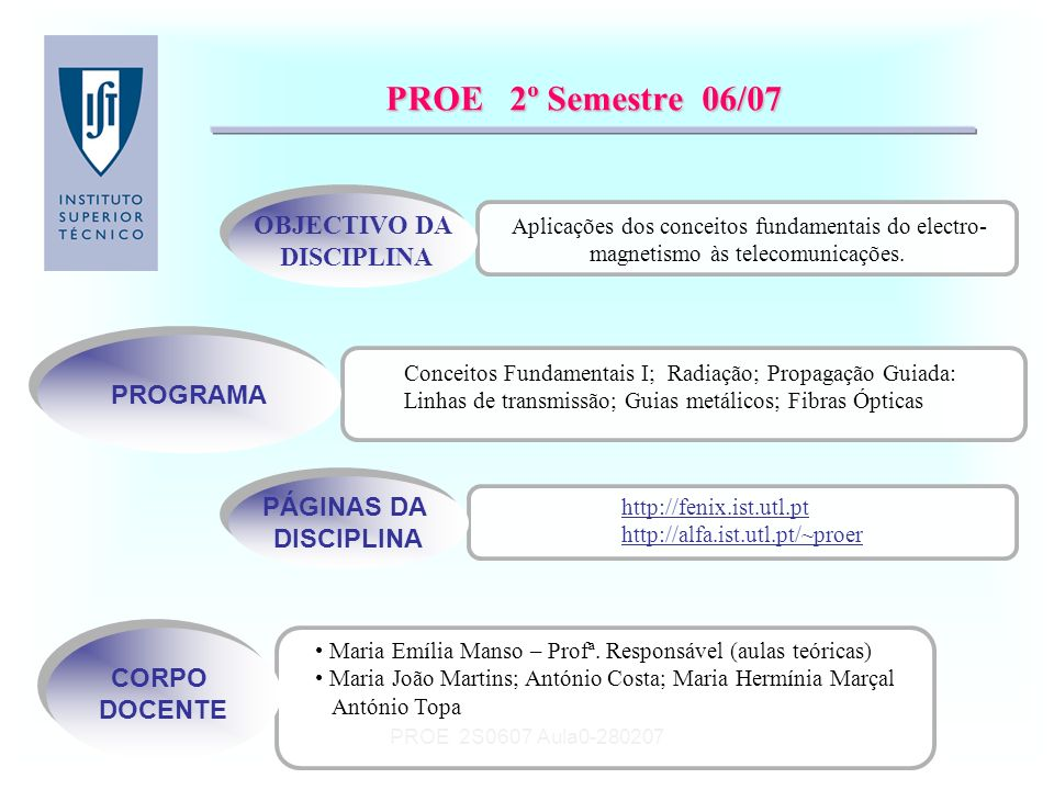 PROE 2S0607 Aula0-280207 PROE 2º Semestre 06/07 Aplicações dos conceitos fundamentais do electro- magnetismo às telecomunicações. OBJECTIVO DA DISCIPL