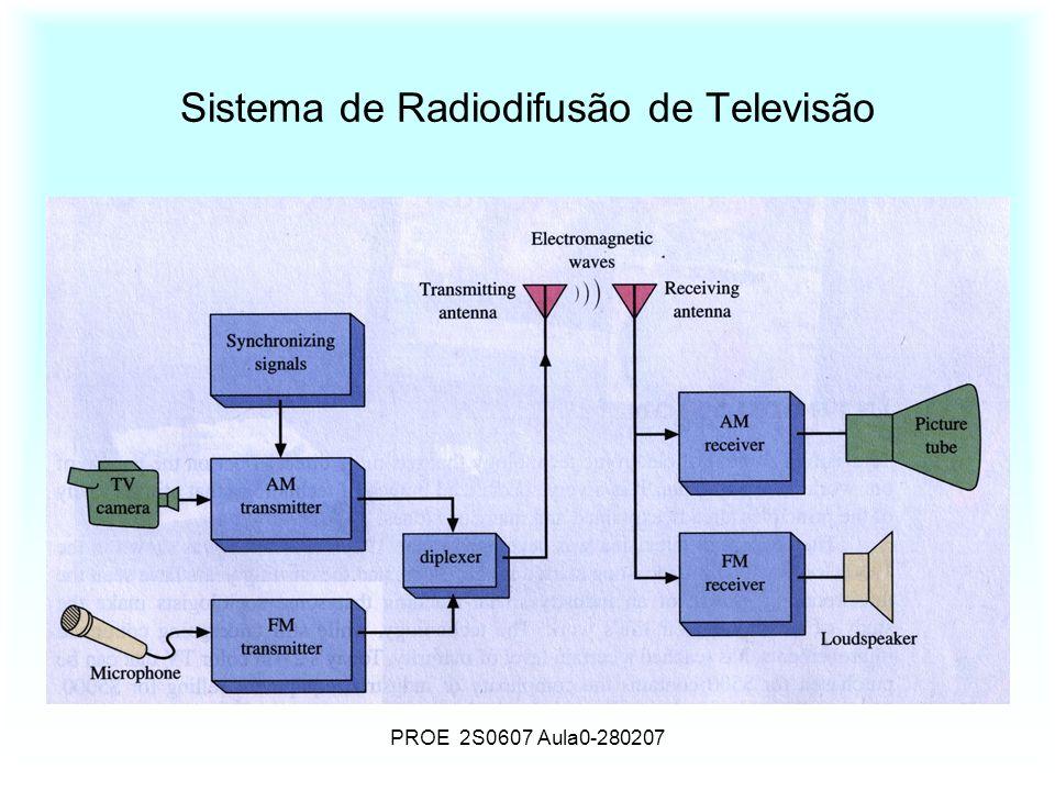 PROE 2S0607 Aula0-280207 Sistema de Radiodifusão de Televisão