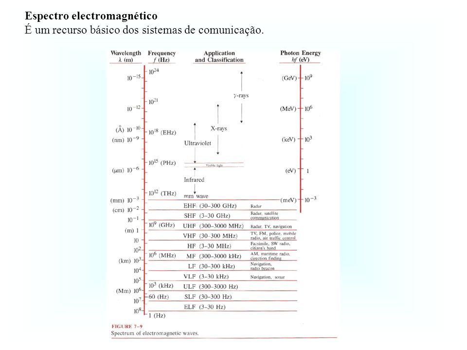 Espectro electromagnético É um recurso básico dos sistemas de comunicação.
