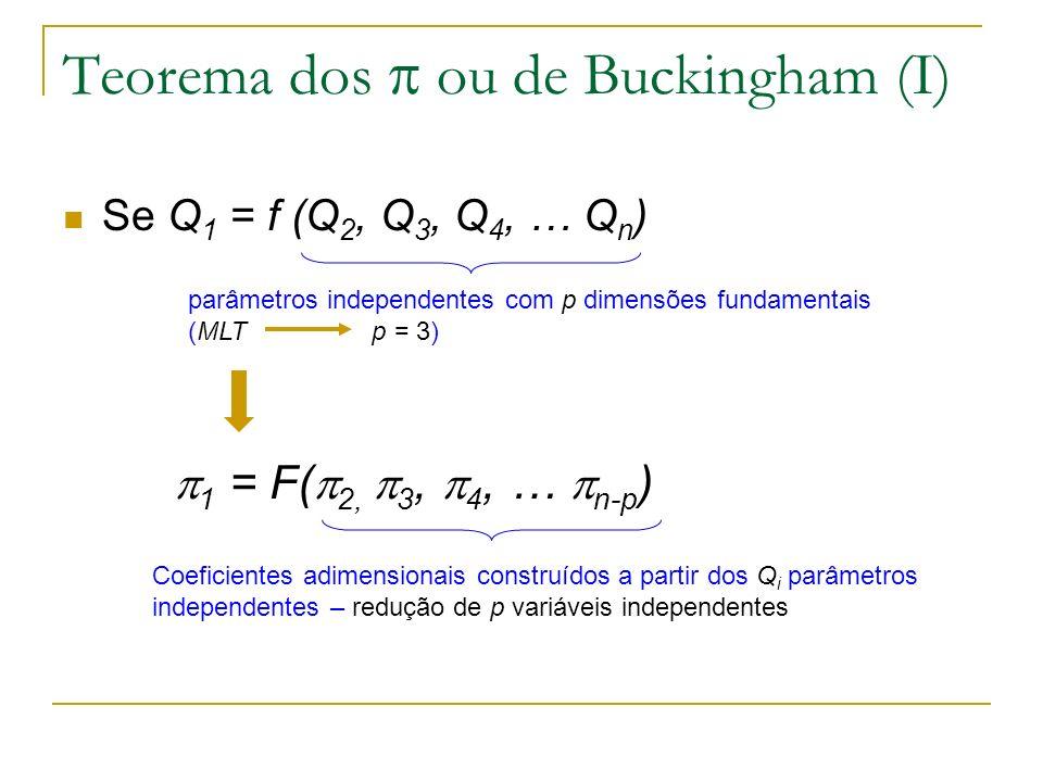 Teorema dos ou de Buckingham (I) Se Q 1 = f (Q 2, Q 3, Q 4, … Q n ) parâmetros independentes com p dimensões fundamentais (MLT p = 3) Coeficientes adi