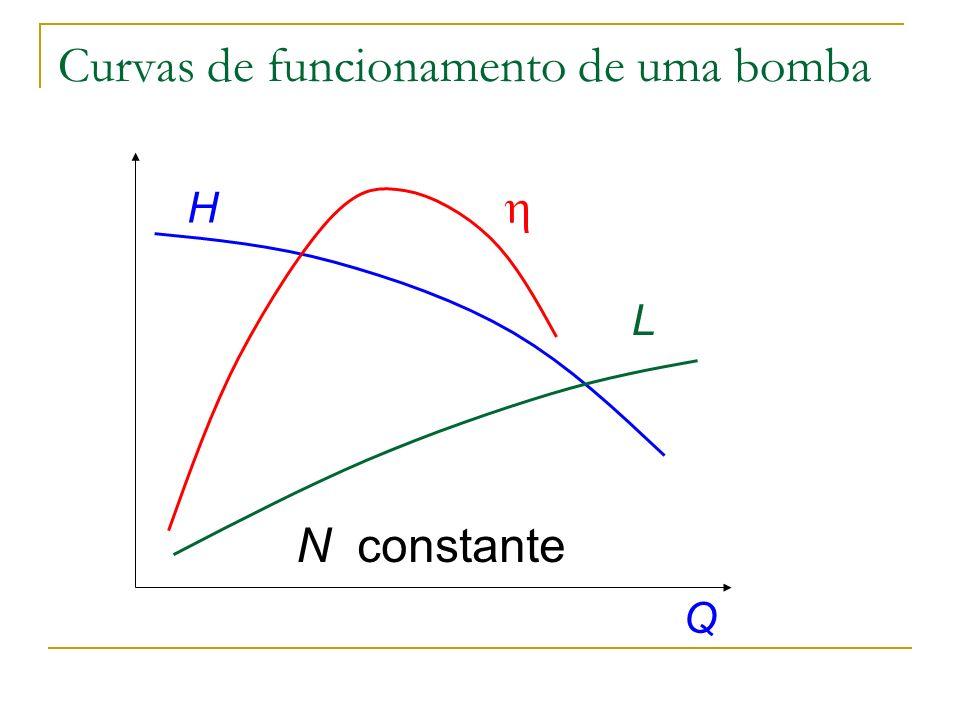 Curvas de funcionamento de uma bomba H Q N constante L