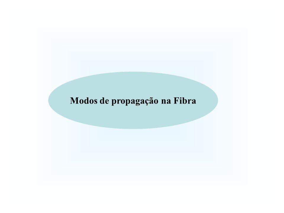 Modos de propagação na Fibra