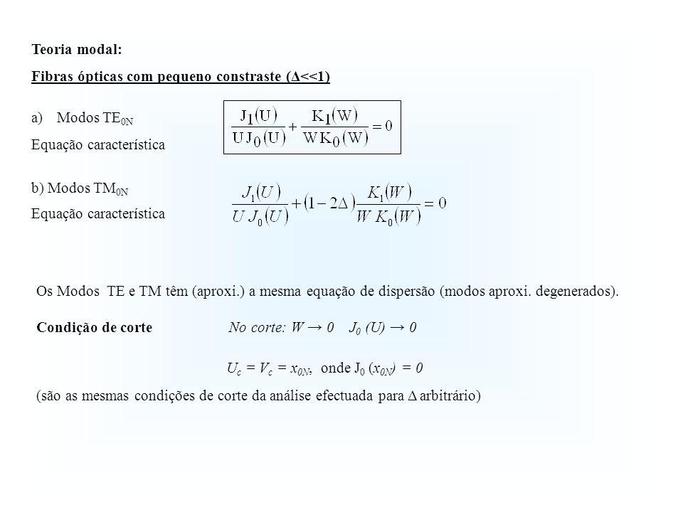 Os Modos TE e TM têm (aproxi.) a mesma equação de dispersão (modos aproxi. degenerados). Condição de corte No corte: W 0 J 0 (U) 0 U c = V c = x 0N, o