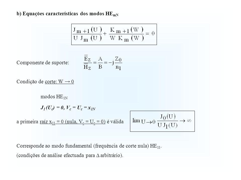 Componente de suporte: Condição de corte: W 0 modos HE 1N J 1 (U c ) = 0, V c = U c = x 1N a primeira raíz x 11 = 0 (nula, V c = U c = 0) é válida b)
