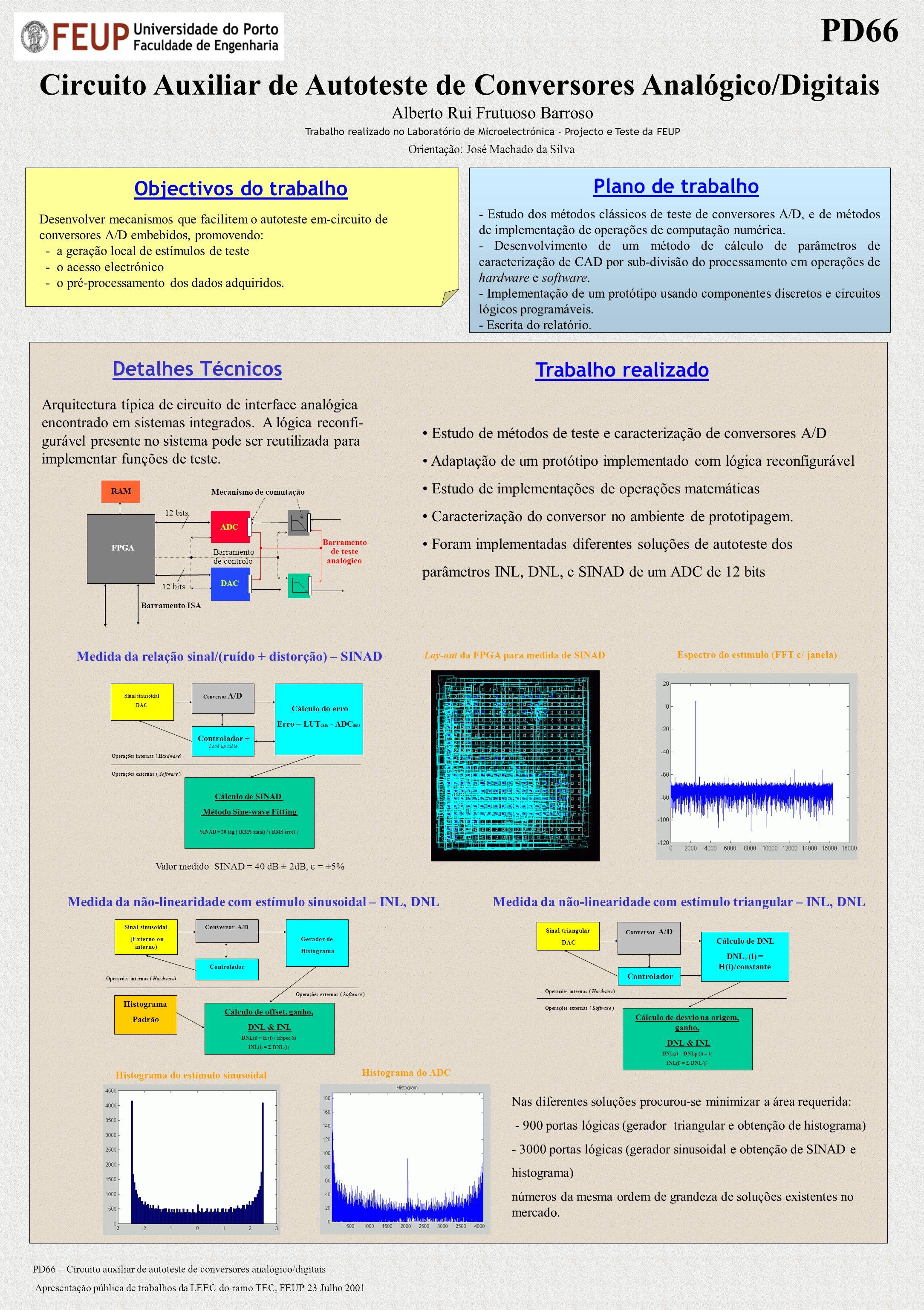 Circuito Auxiliar de Autoteste de Conversores Analógico/Digitais Alberto Rui Frutuoso Barroso Trabalho realizado no Laboratório de Microelectrónica -