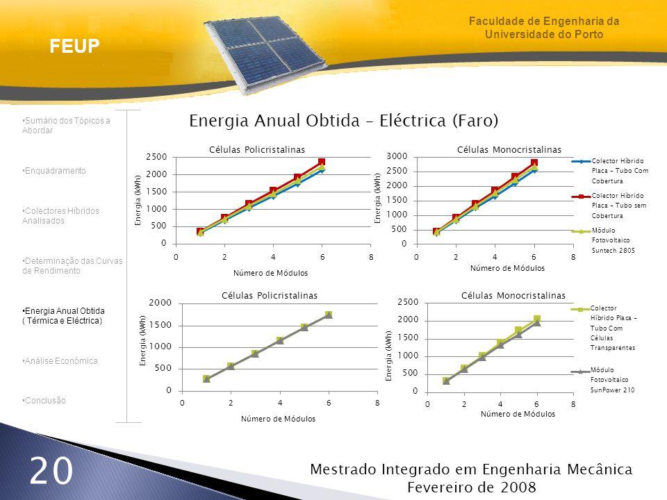 Mestrado Integrado em Engenharia Mecânica Fevereiro de 2008 20 Energia Anual Obtida – Eléctrica (Faro) Sumário dos Tópicos a Abordar Enquadramento Col