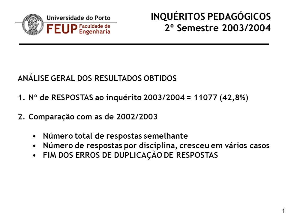 1 INQUÉRITOS PEDAGÓGICOS 2º Semestre 2003/2004 ANÁLISE GERAL DOS RESULTADOS OBTIDOS 1.Nº de RESPOSTAS ao inquérito 2003/2004 = 11077 (42,8%) 2.Compara