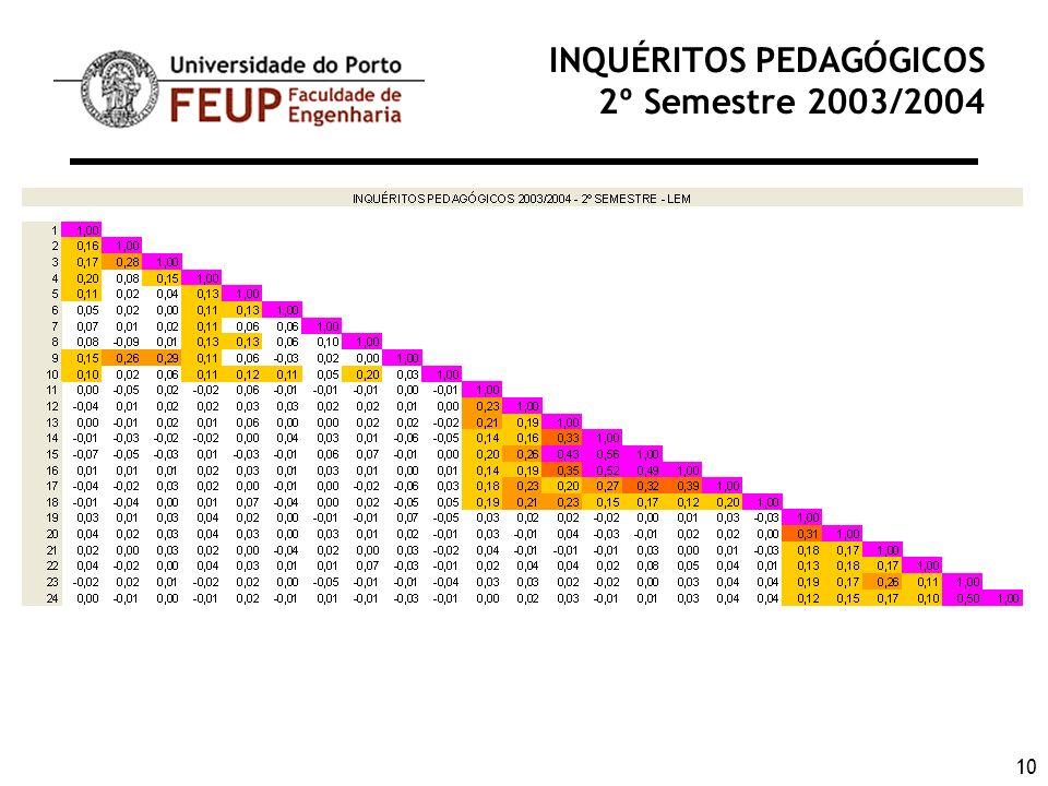 10 INQUÉRITOS PEDAGÓGICOS 2º Semestre 2003/2004