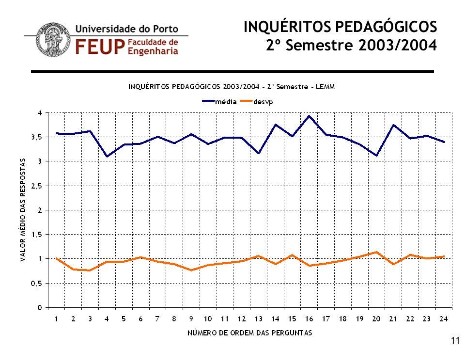 11 INQUÉRITOS PEDAGÓGICOS 2º Semestre 2003/2004