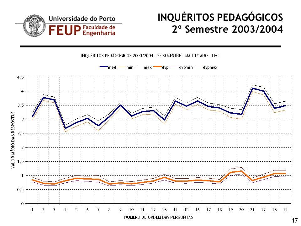 17 INQUÉRITOS PEDAGÓGICOS 2º Semestre 2003/2004