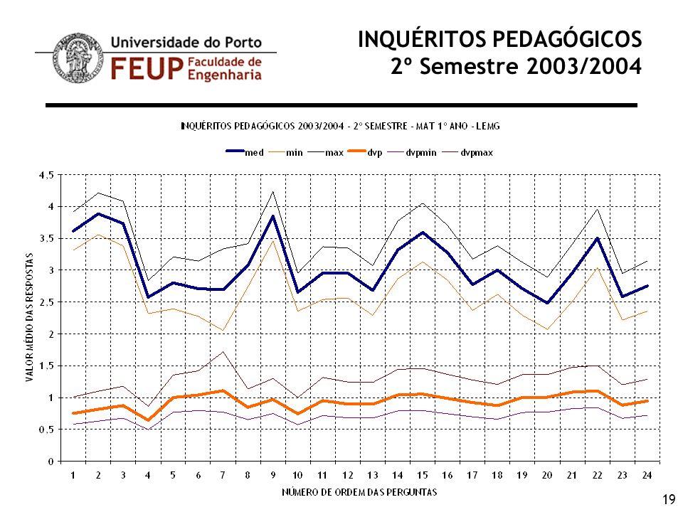 19 INQUÉRITOS PEDAGÓGICOS 2º Semestre 2003/2004