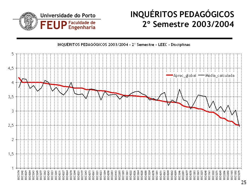 25 INQUÉRITOS PEDAGÓGICOS 2º Semestre 2003/2004