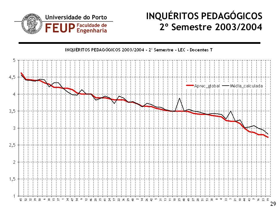 29 INQUÉRITOS PEDAGÓGICOS 2º Semestre 2003/2004