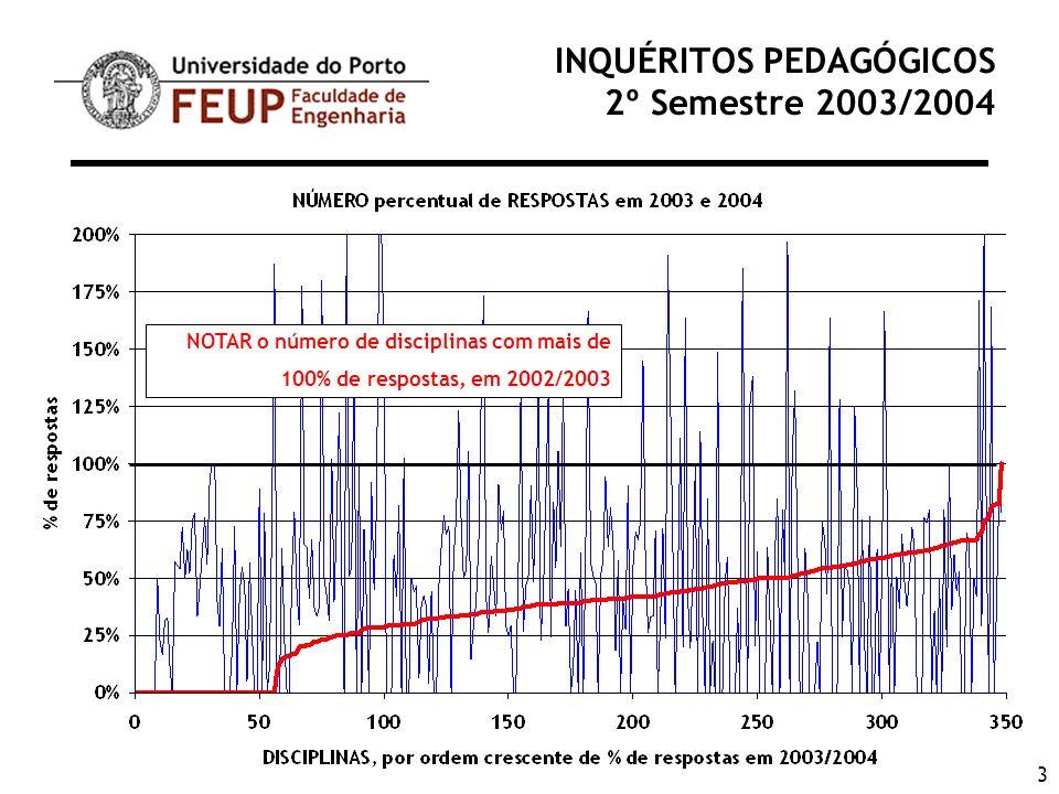 14 INQUÉRITOS PEDAGÓGICOS 2º Semestre 2003/2004