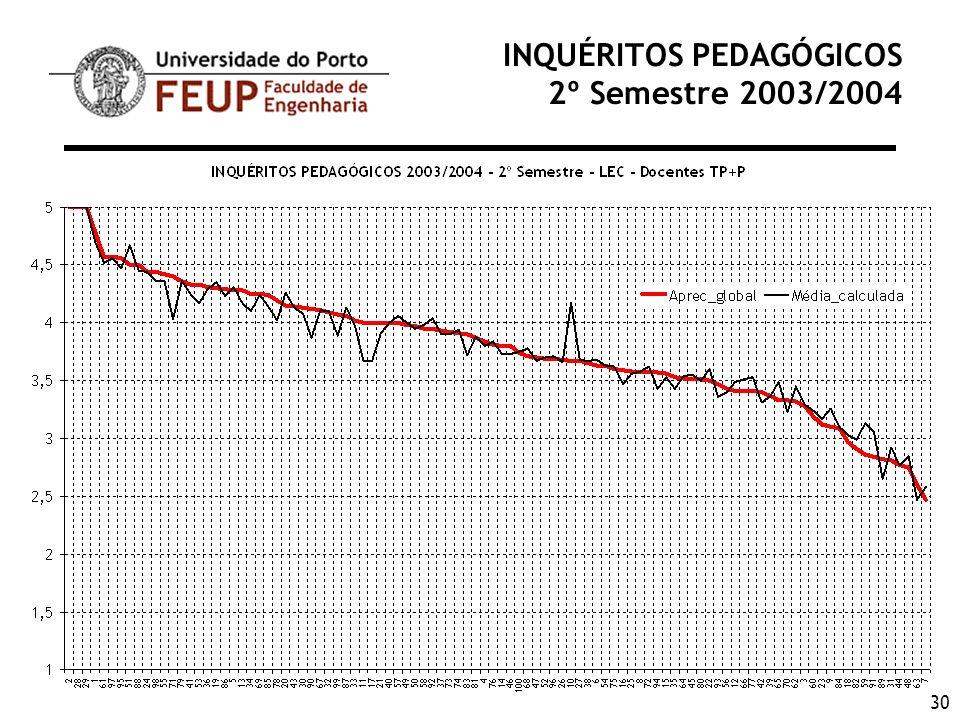 30 INQUÉRITOS PEDAGÓGICOS 2º Semestre 2003/2004