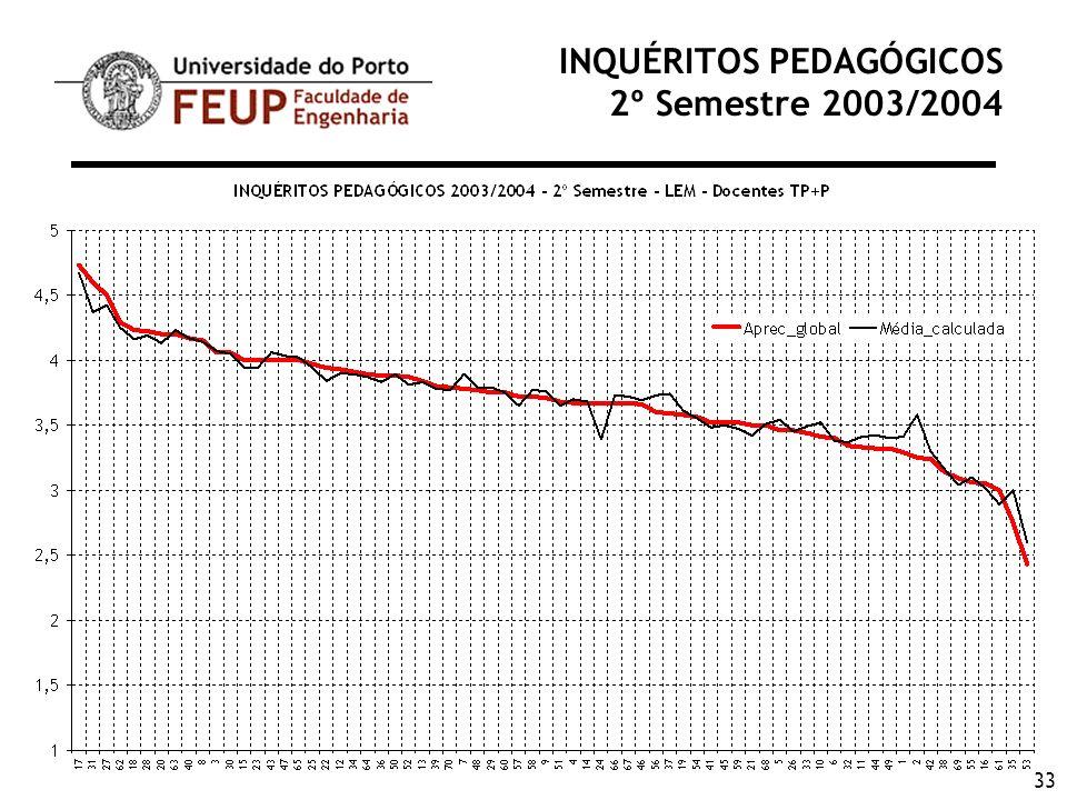 33 INQUÉRITOS PEDAGÓGICOS 2º Semestre 2003/2004