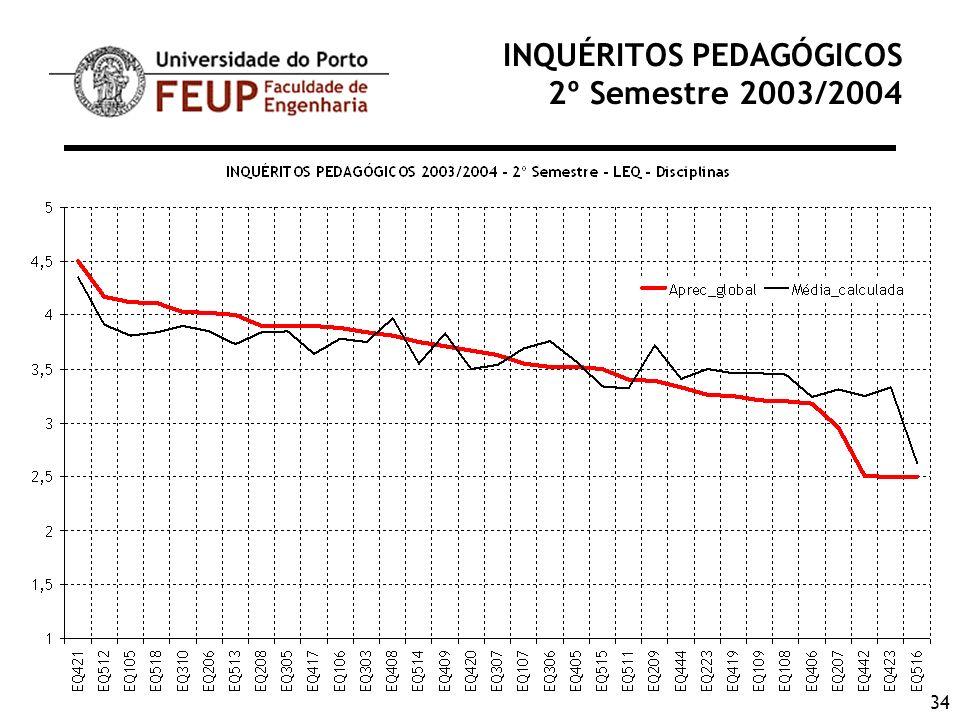 34 INQUÉRITOS PEDAGÓGICOS 2º Semestre 2003/2004