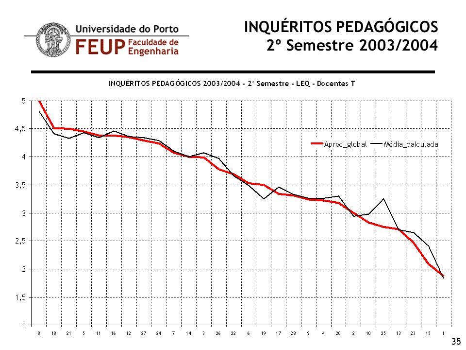 35 INQUÉRITOS PEDAGÓGICOS 2º Semestre 2003/2004