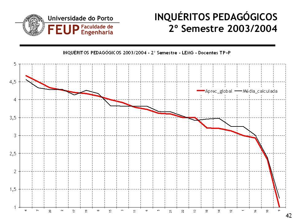 42 INQUÉRITOS PEDAGÓGICOS 2º Semestre 2003/2004