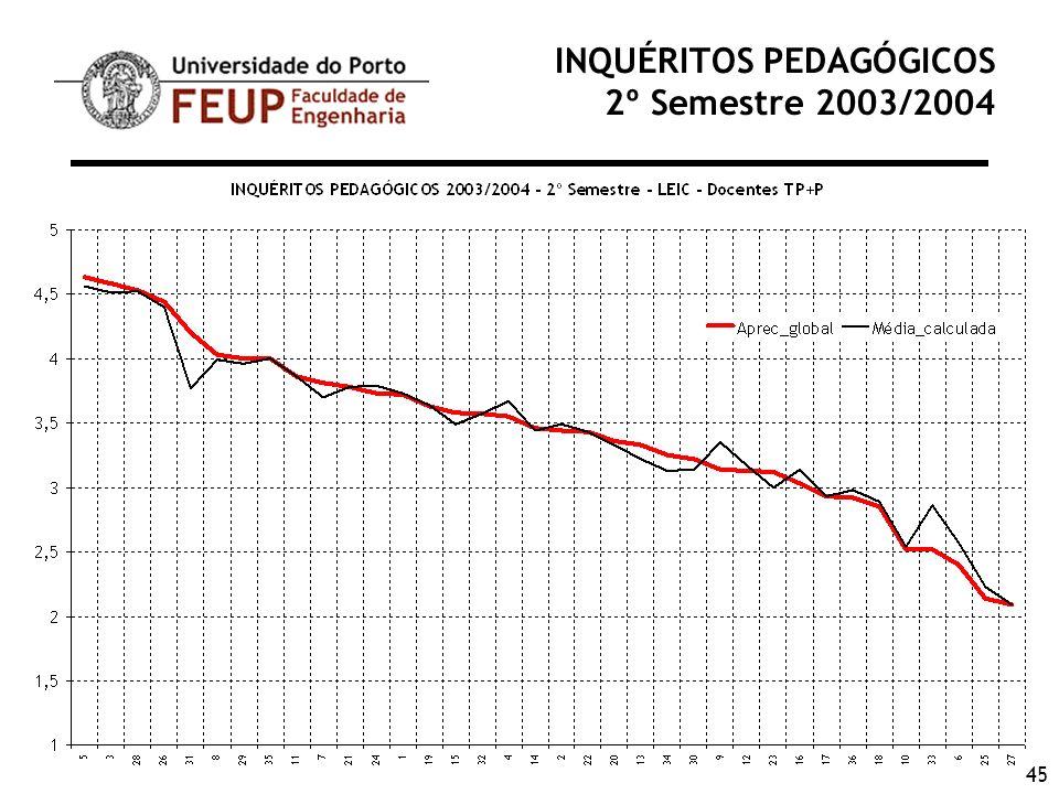 45 INQUÉRITOS PEDAGÓGICOS 2º Semestre 2003/2004