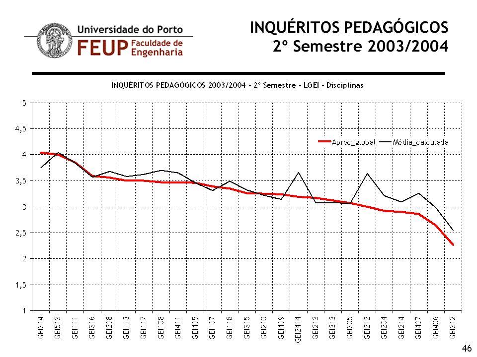 46 INQUÉRITOS PEDAGÓGICOS 2º Semestre 2003/2004