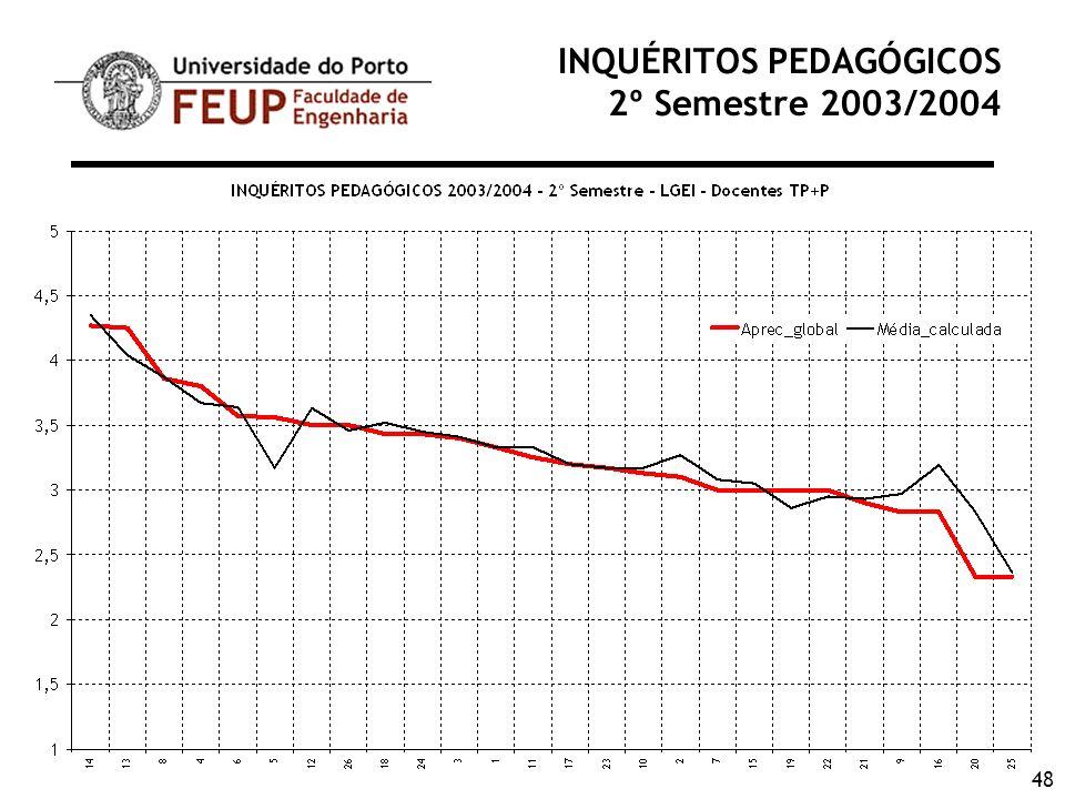 48 INQUÉRITOS PEDAGÓGICOS 2º Semestre 2003/2004