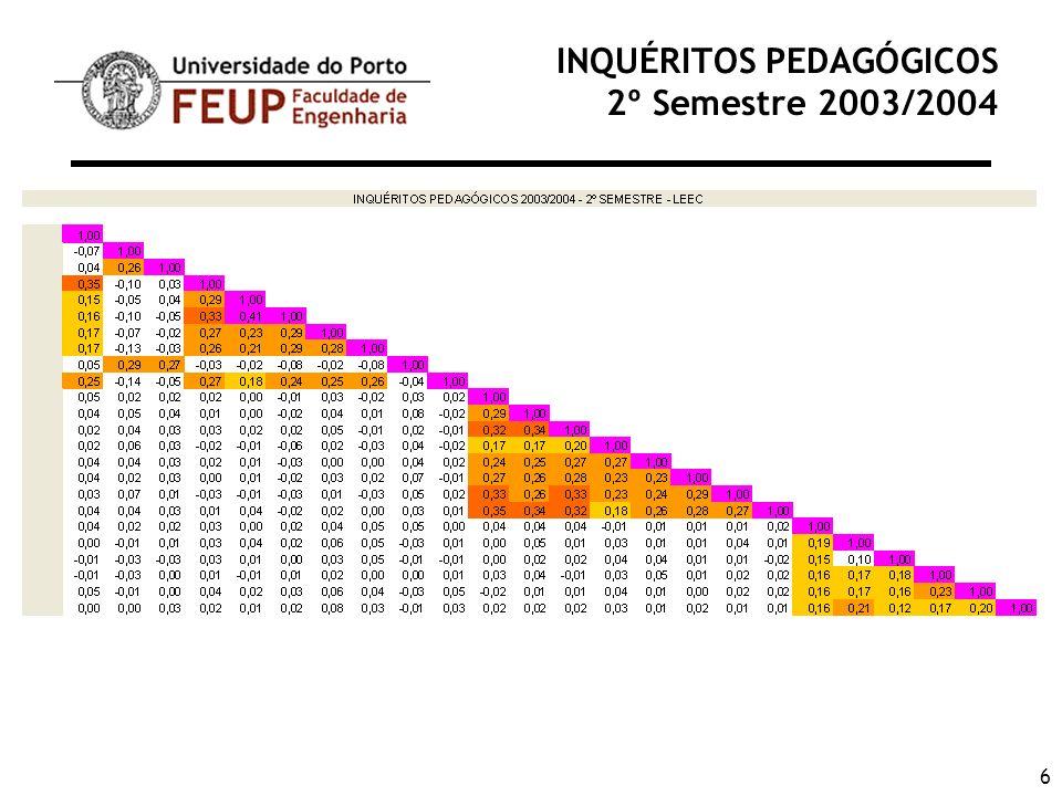 27 INQUÉRITOS PEDAGÓGICOS 2º Semestre 2003/2004