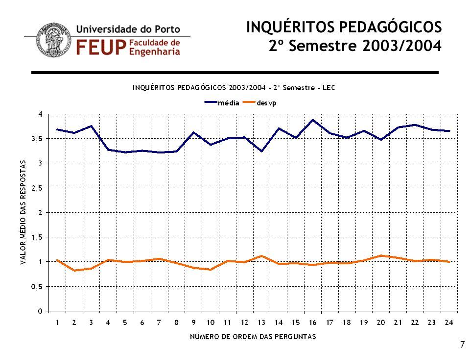 38 INQUÉRITOS PEDAGÓGICOS 2º Semestre 2003/2004