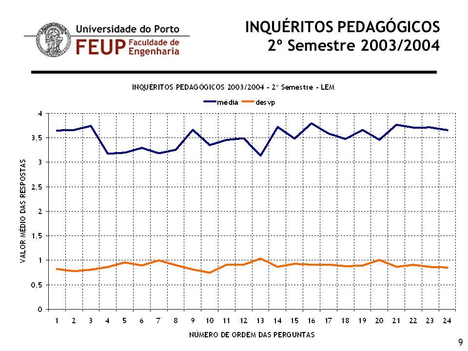 20 INQUÉRITOS PEDAGÓGICOS 2º Semestre 2003/2004