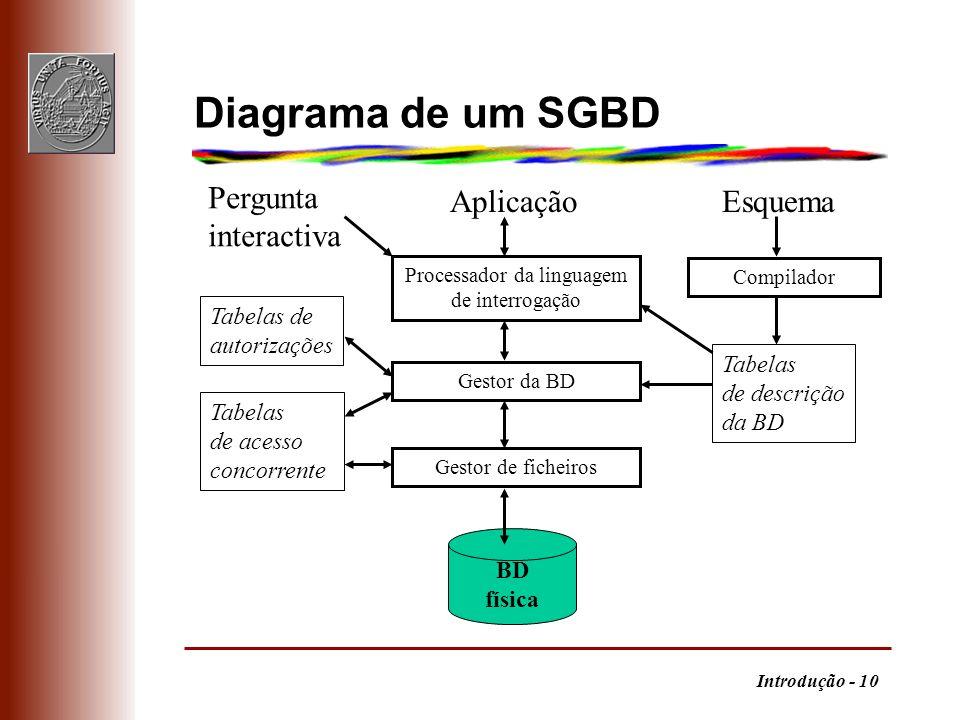 Introdução - 10 Diagrama de um SGBD Processador da linguagem de interrogação Compilador Gestor de ficheiros Gestor da BD BD física Pergunta interactiv