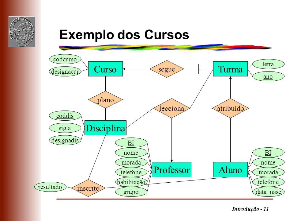 Introdução - 11 Exemplo dos Cursos Curso Disciplina ProfessorAluno Turma plano segue inscrito atribuídolecciona codcurso designacur sigla coddis desig