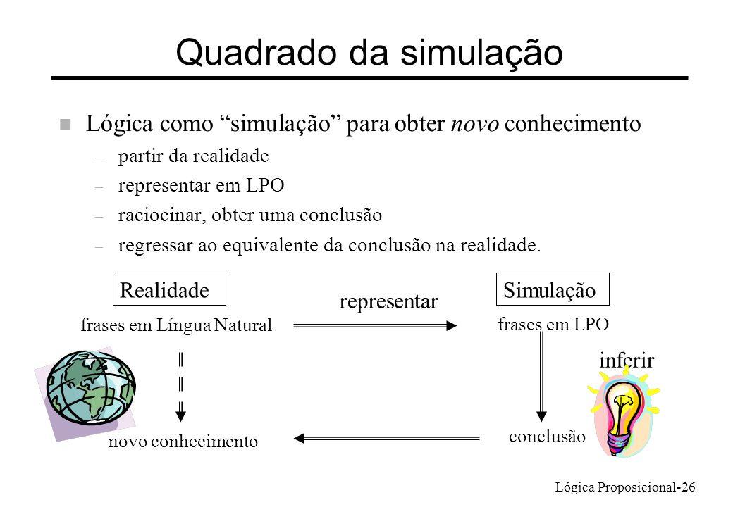 Lógica Proposicional-26 Quadrado da simulação n Lógica como simulação para obter novo conhecimento – partir da realidade – representar em LPO – racioc