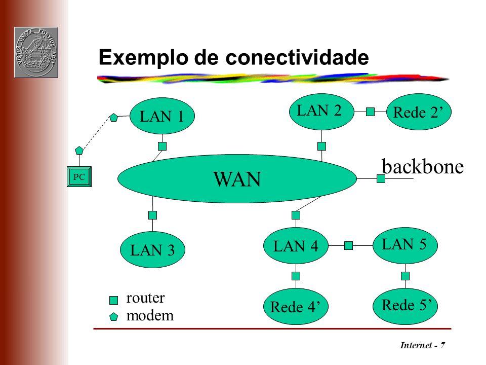 Internet - 7 Exemplo de conectividade router modem WAN LAN 3 Rede 2 LAN 1 Rede 4 LAN 4 PC LAN 5 LAN 2 backbone Rede 5