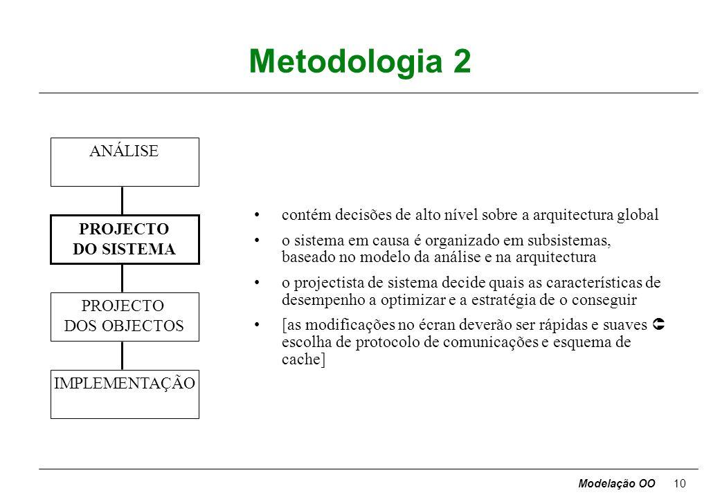 Modelação OO9 Metodologia 1 ANÁLISE PROJECTO DO SISTEMA PROJECTO DOS OBJECTOS IMPLEMENTAÇÃO ponto de partida: formulação de problema pelo cliente anal