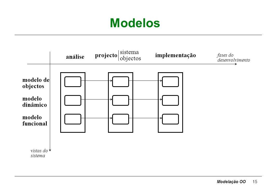 Modelação OO14 Técnica de modelação de objectos qé útil olhar para o sistema segundo três perspectivas complementares, todas necessárias para uma prof