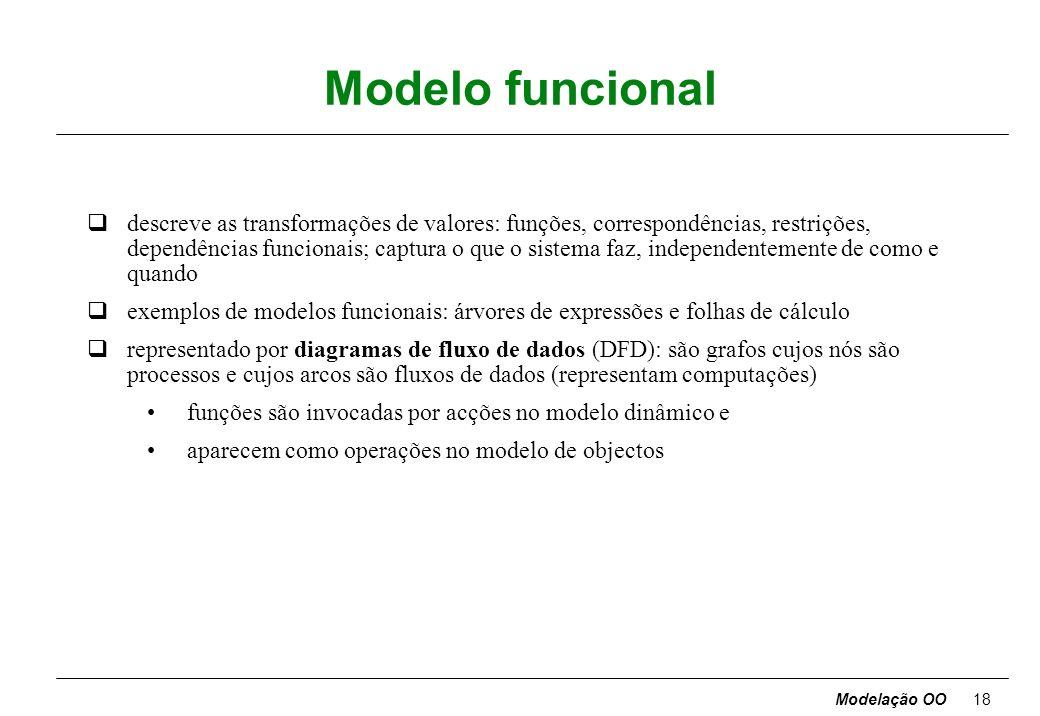 Modelação OO17 Modelo dinâmico qdescreve os aspectos do sistema relacionados com a evolução temporal e a sequenciação das operações: eventos que marca