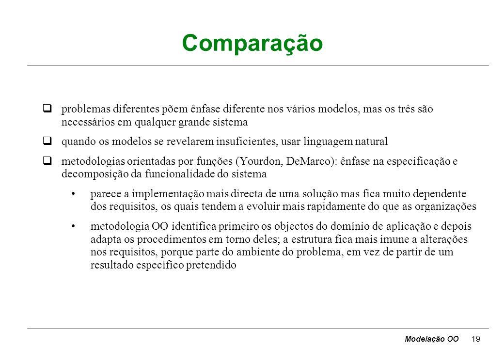 Modelação OO18 Modelo funcional qdescreve as transformações de valores: funções, correspondências, restrições, dependências funcionais; captura o que