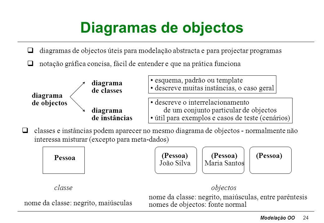 Modelação OO23 Classes [classes: Pessoa, Companhia, Animal, Processo, Janela ] qobjectos numa classe partilham o mesmo intento semântico, para lá de t