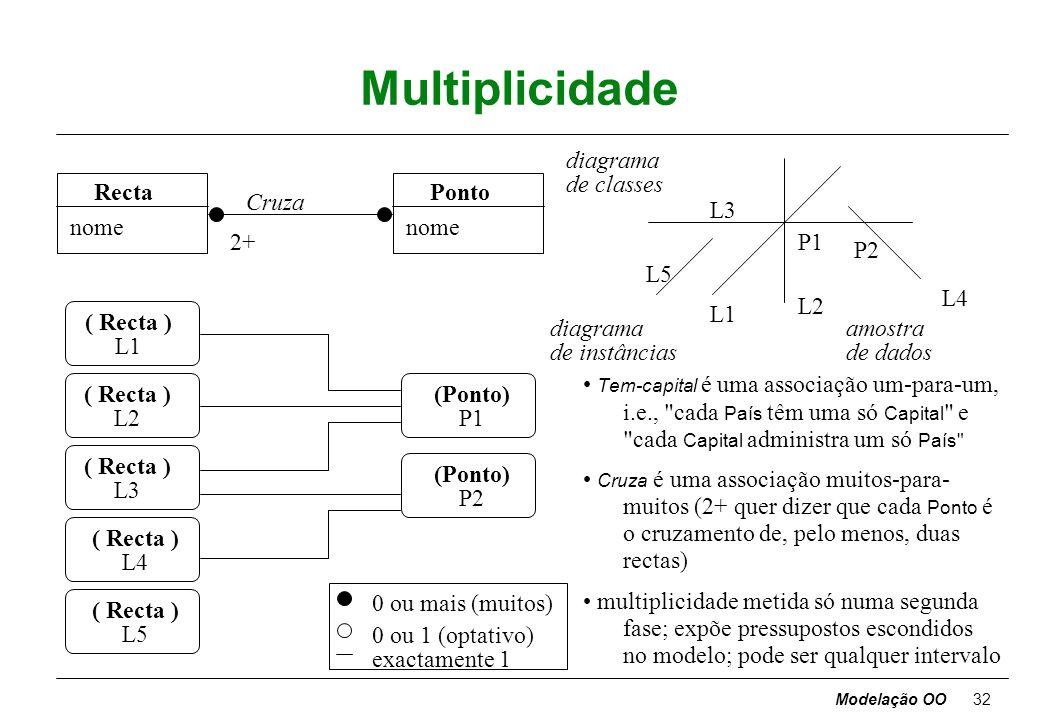 Modelação OO31 Aridade País (País) Canadá (Cidade) Ottawa nome: string Cidade (Projecto) contabilidade (Pessoa) Maria Santos diagrama de classes diagr