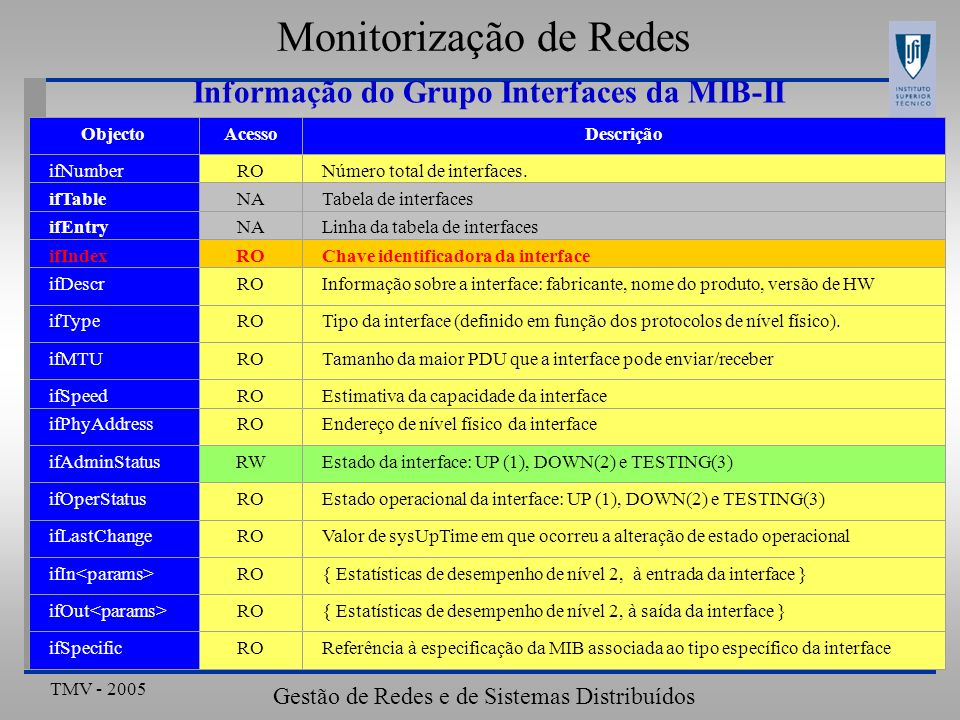 TMV - 2005 Gestão de Redes e de Sistemas Distribuídos ObjectoAcessoDescrição ifNumberRONúmero total de interfaces. ifTableNATabela de interfaces ifEnt